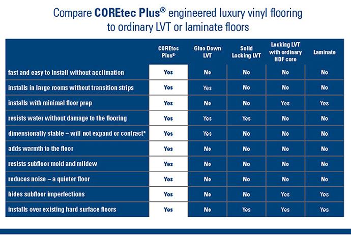 Compare COREtec Plus® Engineered luxury vinyl flooring to ordinary LVT or Laminate floors